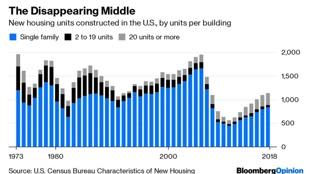 BC-Housing's-'Missing-Middle'-Keeps-Shrinking