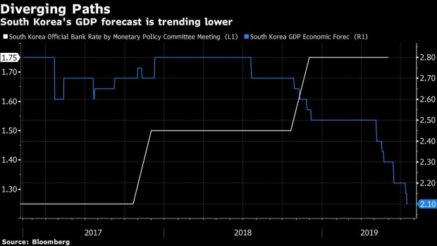 bank of korea faces competing risks as rate cut pressure grows - bnn  bloomberg