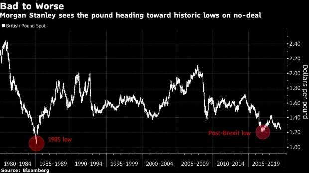 Pound Could Plunge to Parity Against Dollar on a No-Deal Brexit