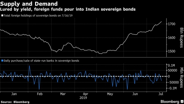 Hungry For Income? The Best—And Worst—Yield Plays For 2020 Yield Hungry Foreigners Snap Up Indian Bonds. Local Banks Sell