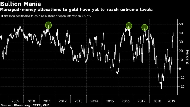 The Gold Rush Heats Up as Sub-Zero Yields Spread - BNN Bloomberg
