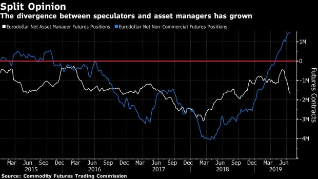 Speculators Are at Odds With Asset Managers on Near-Term Fed Bets