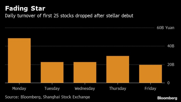 China's New Stock Venue Is Losing Its Luster - BNN Bloomberg