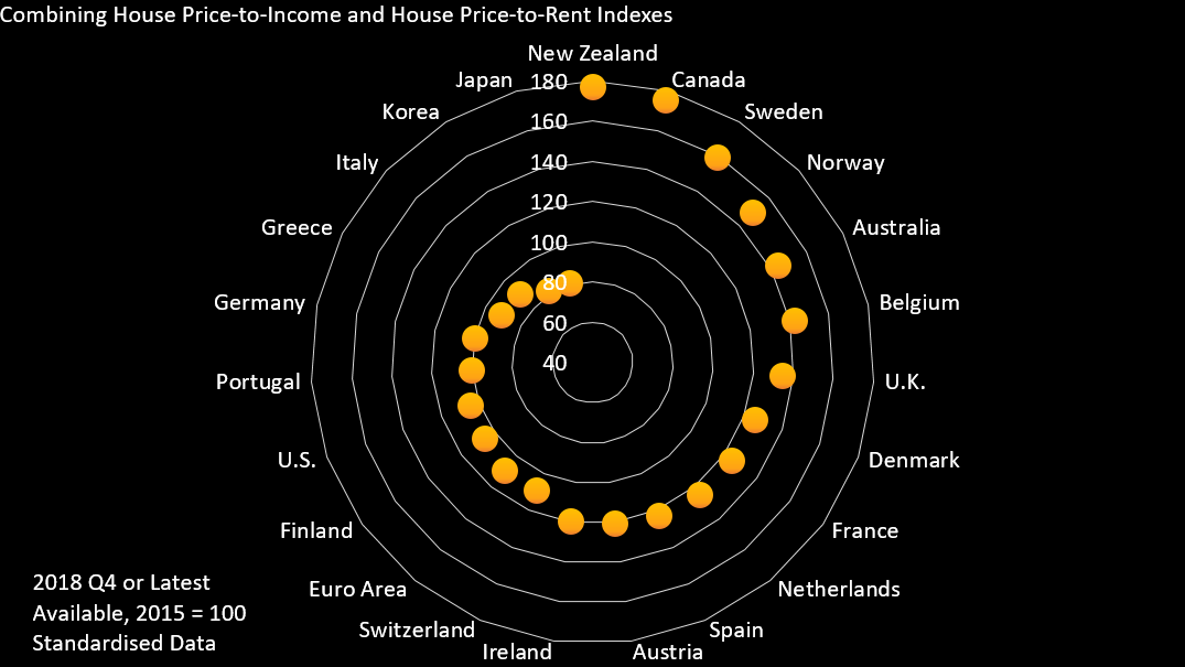 Where is the next home price bubble brewing? Canada, New