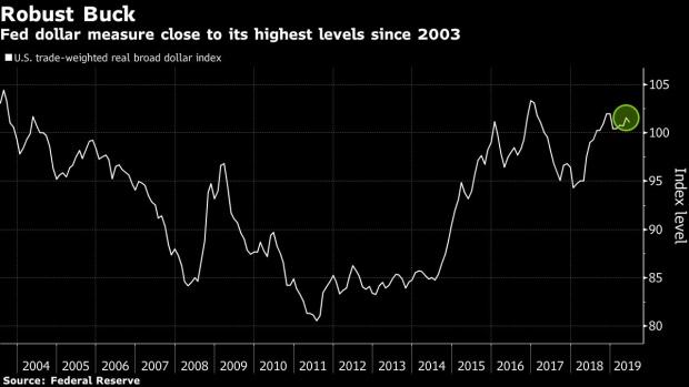 If U S  Intervenes in FX, Even Dollar Bears Say to Buy the Dip - BNN