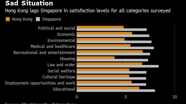 BC-Hong-Kong's-Youth-Aren't-as-Happy-as-Singapore's-Survey-Finds