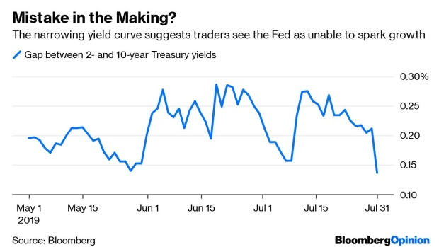 c5bf4afd Powell Finds a Way to Disappoint Markets. Again. - BNN Bloomberg