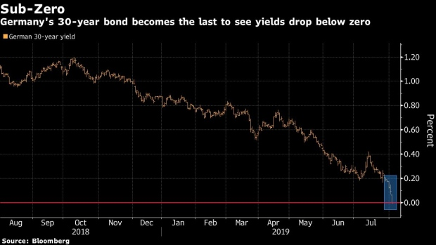 BC-Germany's-Whole-Yield-Curve-Dives-Below-0%-for-the-First-Time