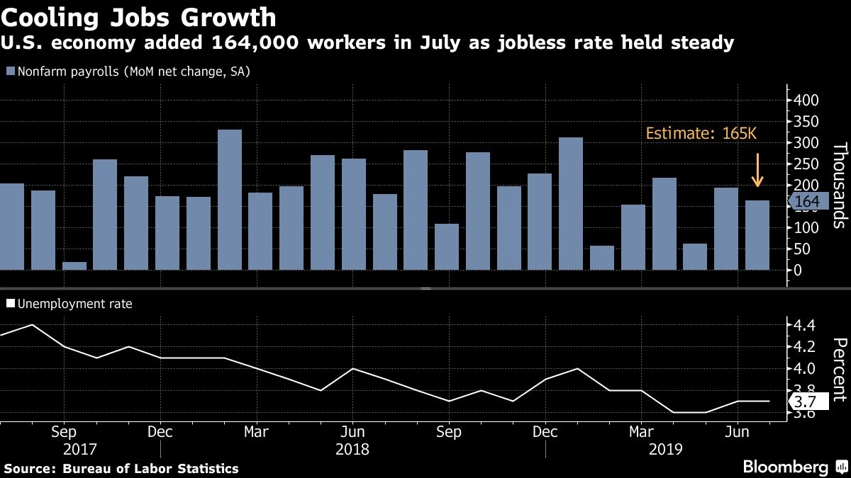 United States payrolls grow while jobless rate holds steady