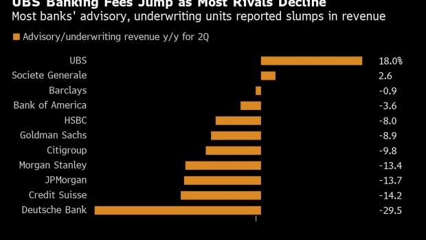 Europe's Trading Desks Halt Long Slide as Credit Suisse