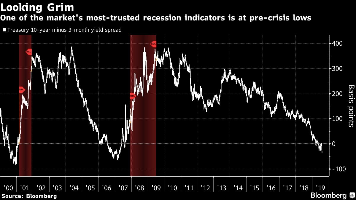 World economy edges closer to a recession as trade fears spread