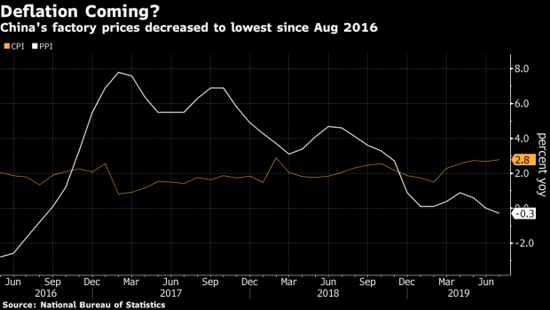 China's Producer Price Index Contracts for First Time Since 2016