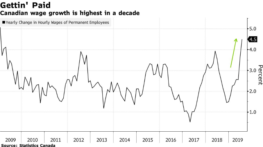 Canada's jobs machine gears down on private-sector hiring plunge