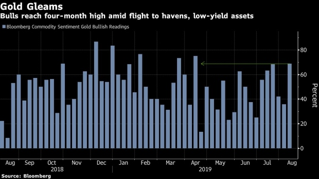 Hedge Funds Go All In on Gold as 'Currency Wars' Lift Haven Buys