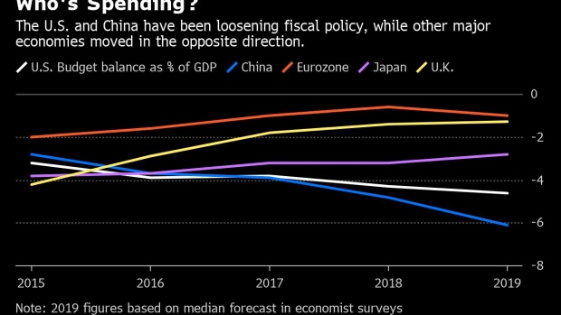 Central Banks Cry for Budget Help, But Only Some Are Getting It