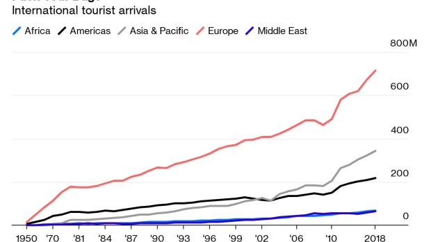 Tourism Is Eating the World - BNN Bloomberg