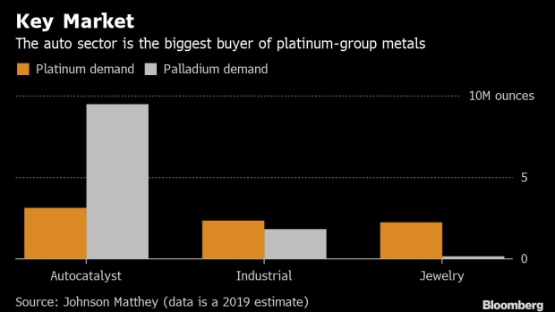 Platinum Giant Wants In on Batteries to Ease Electric Car Threat