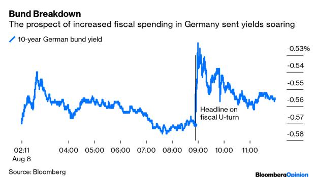 The Bond Markets Are Begging for Infrastructure Spending - BNN Bloomberg