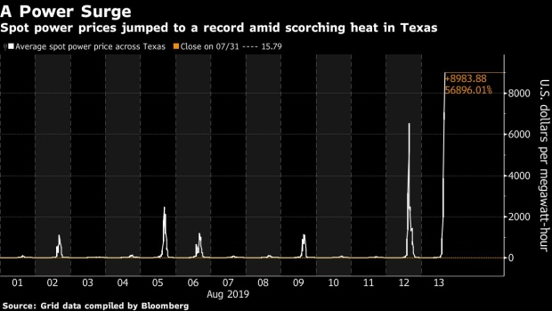 BC-Texas-Power-Prices-Surge-to-$9000-as-Searing-Heat-Continues