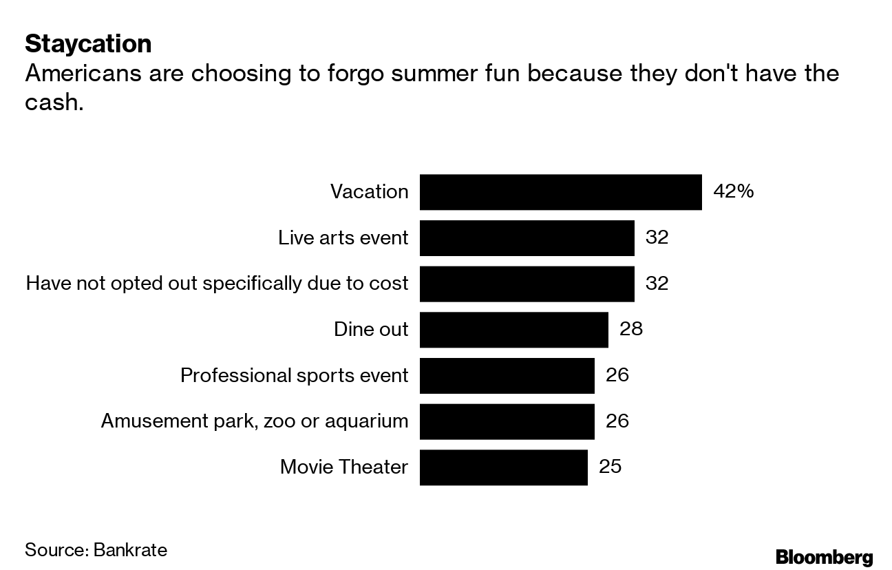 Americans say they can't afford a vacation - BNN Bloomberg