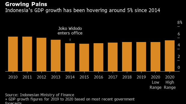 BC-Indonesia's-Trillion-Dollar-Economy-Is-About-to-Get-a-Reboot