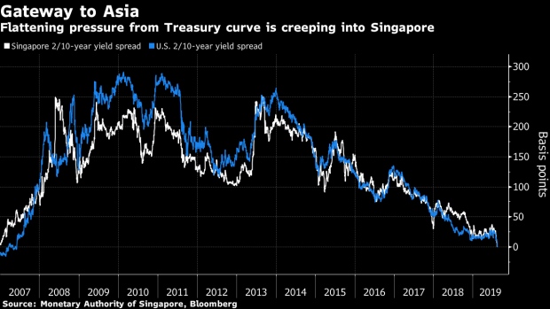 BC-Yield-Inversion-Is-Coming-to-Asia-as-Growth-Woes-Spread