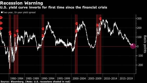 Bond Investors Battle Over Whether Inversion Means Recession