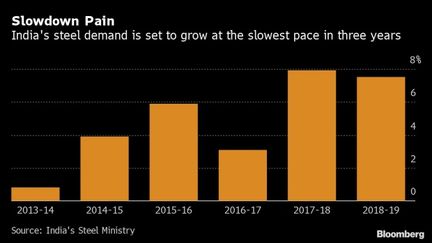 Steel Consumption in India Set for Slowest Growth in Three