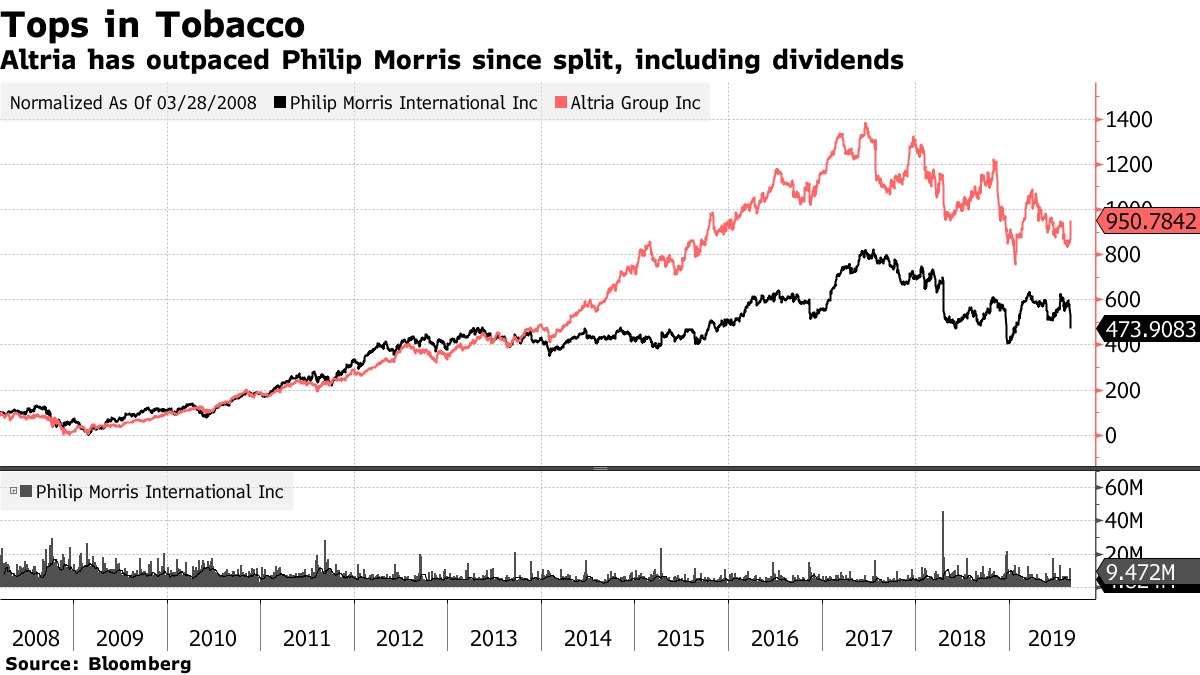 Philip Morris in talks to reunite with Altria in all-stock