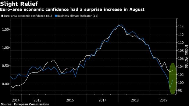 European Economic Confidence Unexpectedly Rose in August