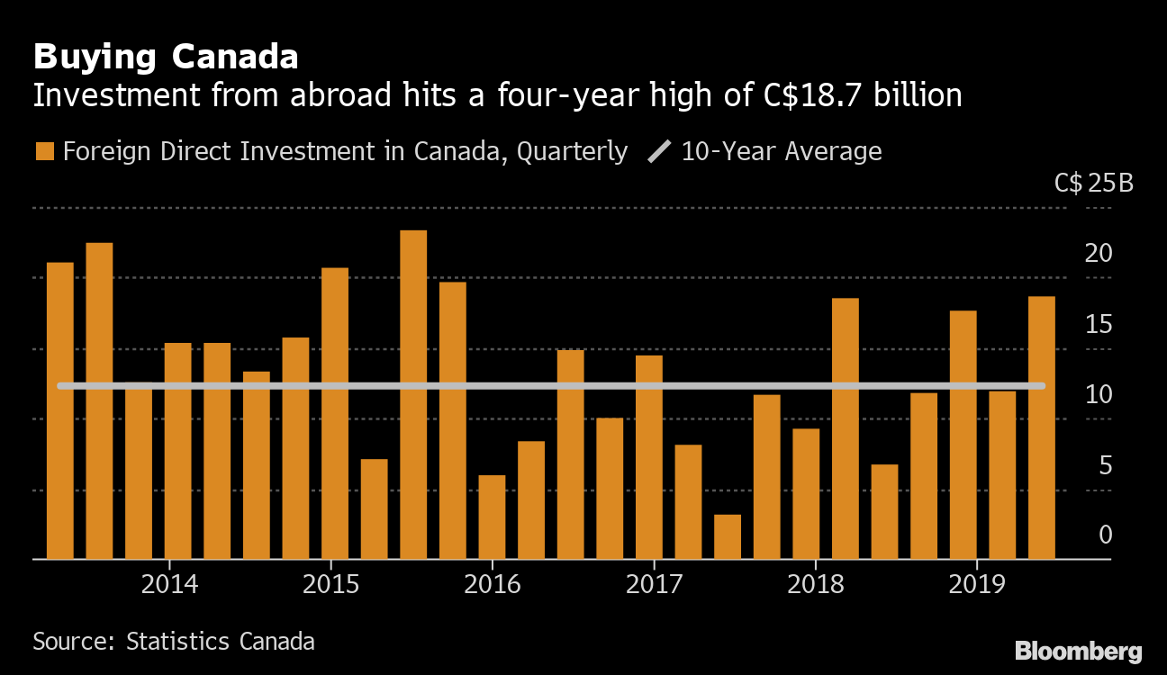 Foreign direct investment in Canada hits its highest in four
