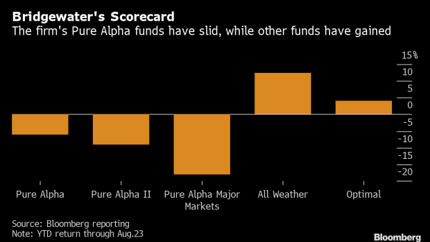 Ray Dalio's Flagship Hedge Fund Has Fallen 6% This Year
