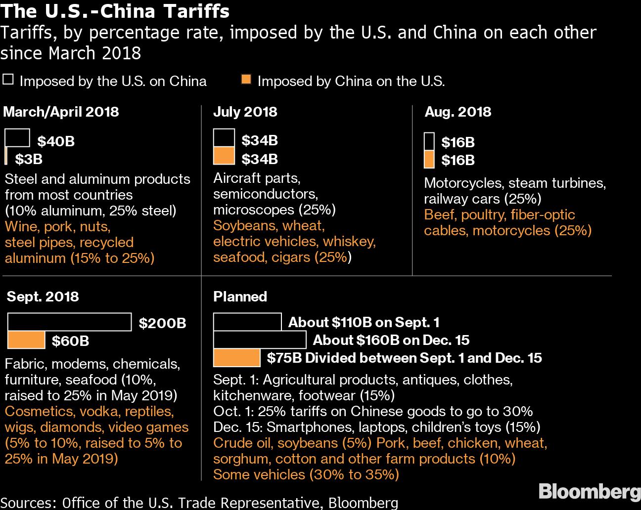 Trump heaps more tariffs on China, still no deal in sight