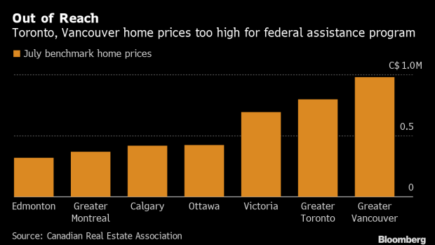 BC-Trudeau's-Homebuyer-Plan-Offers-Little-Solace-in-Canada's-Pricey-Markets