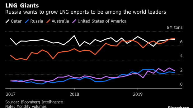 Russia LNG Ambitions Advance With Plans for Remotest Regions - BNN Bloomberg