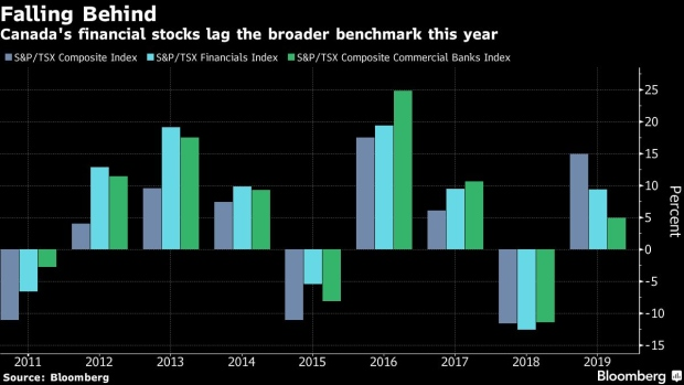 A Third of Canada's Stock Market May Be Holding the Rally