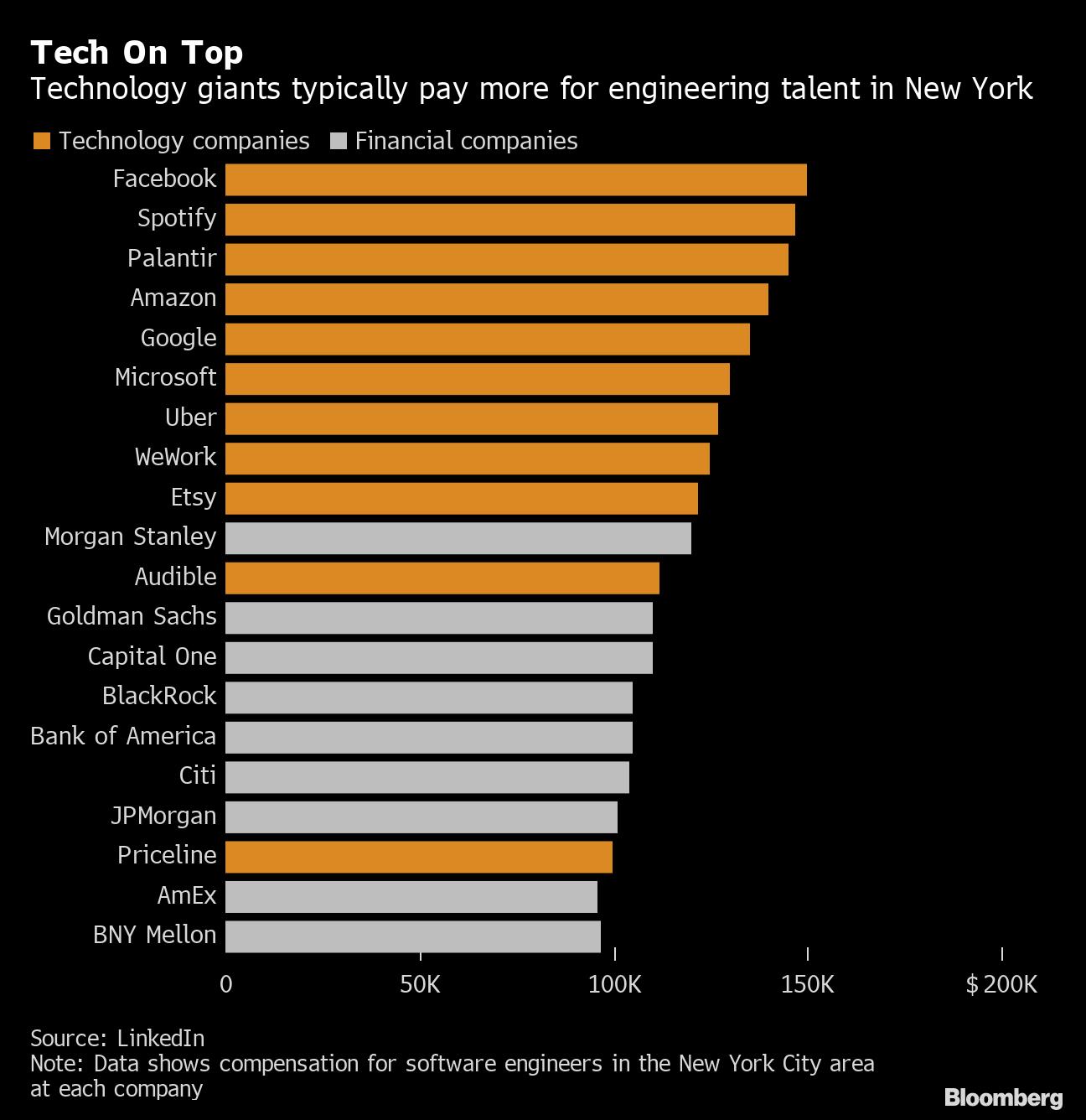 Facebook is eyeing engineers at New York banks in hiring