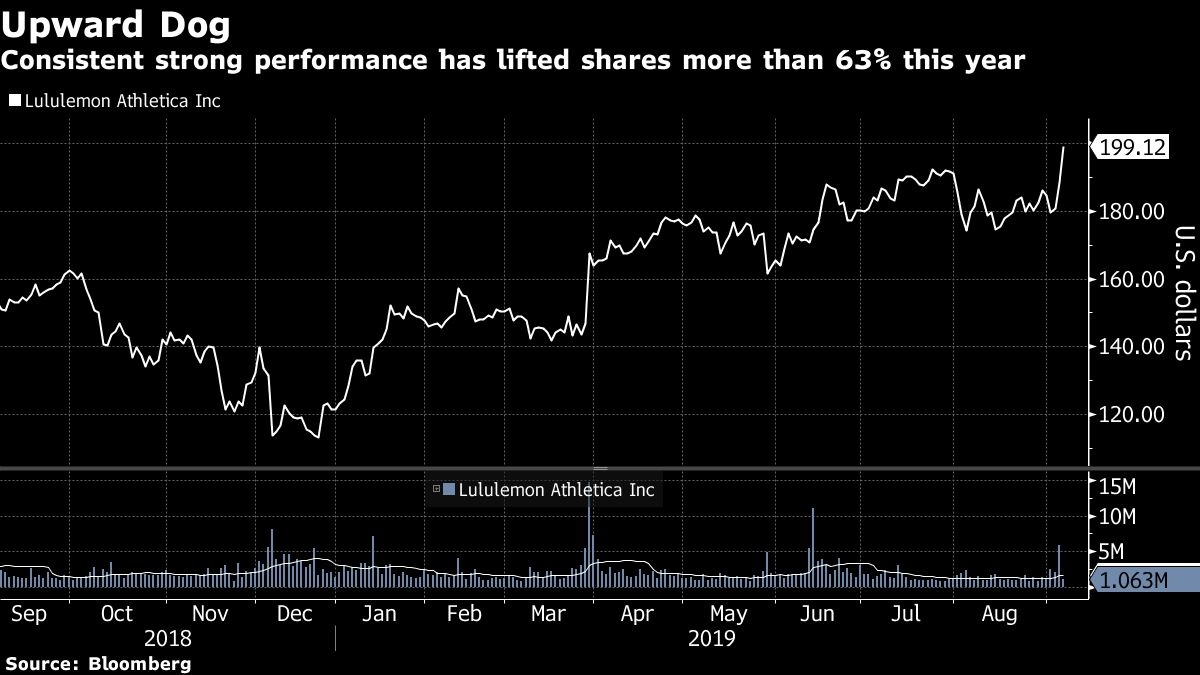 Lululemon in 'league of its own' as shares hit highest ever