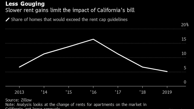 In Pricey California, Renters Close In on a Respite From
