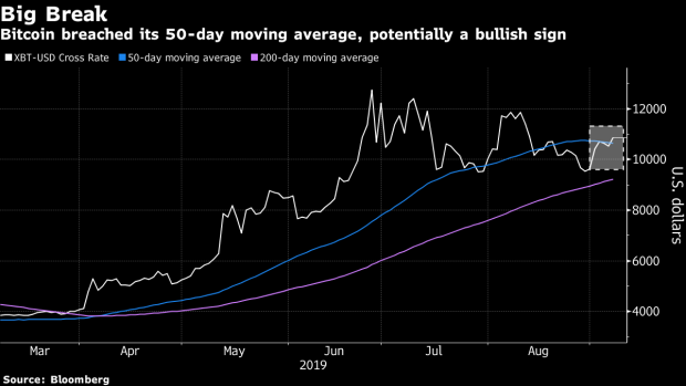 Digital Gold Mantra Revived After Bitcoin Tops Technical