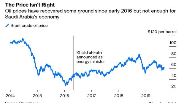 Saudi Arabia's Oil Ministry Gets The Royal Treatment - BNN