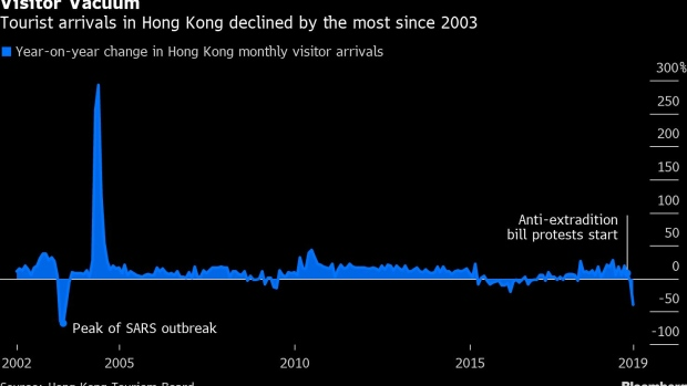 Hong Kong Tourism Arrivals Plunge 40% Year-on-Year - BNN