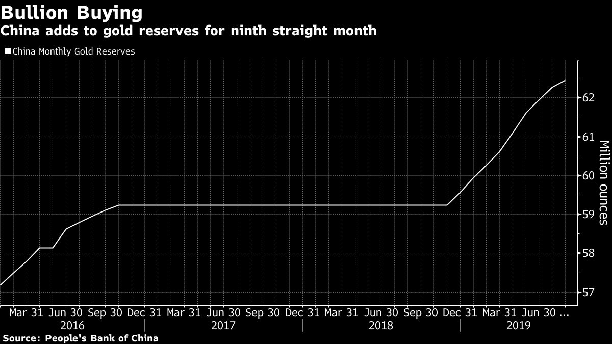 China adds nearly 100 tonnes of gold to its reserves