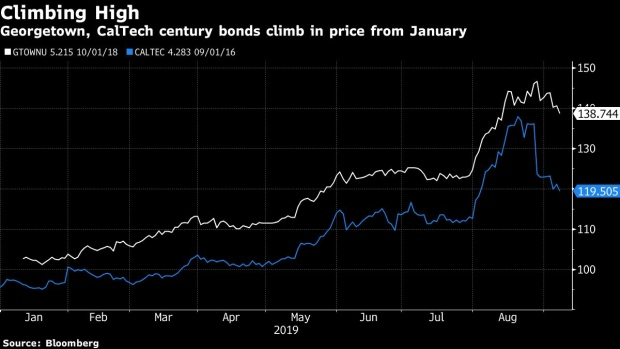 Universities Join Century-Bond Boom After Rates Tumble