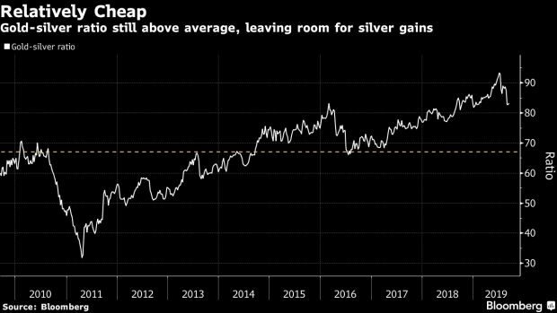 Gold Rally Gets Upstaged as Precious Metals Rise in
