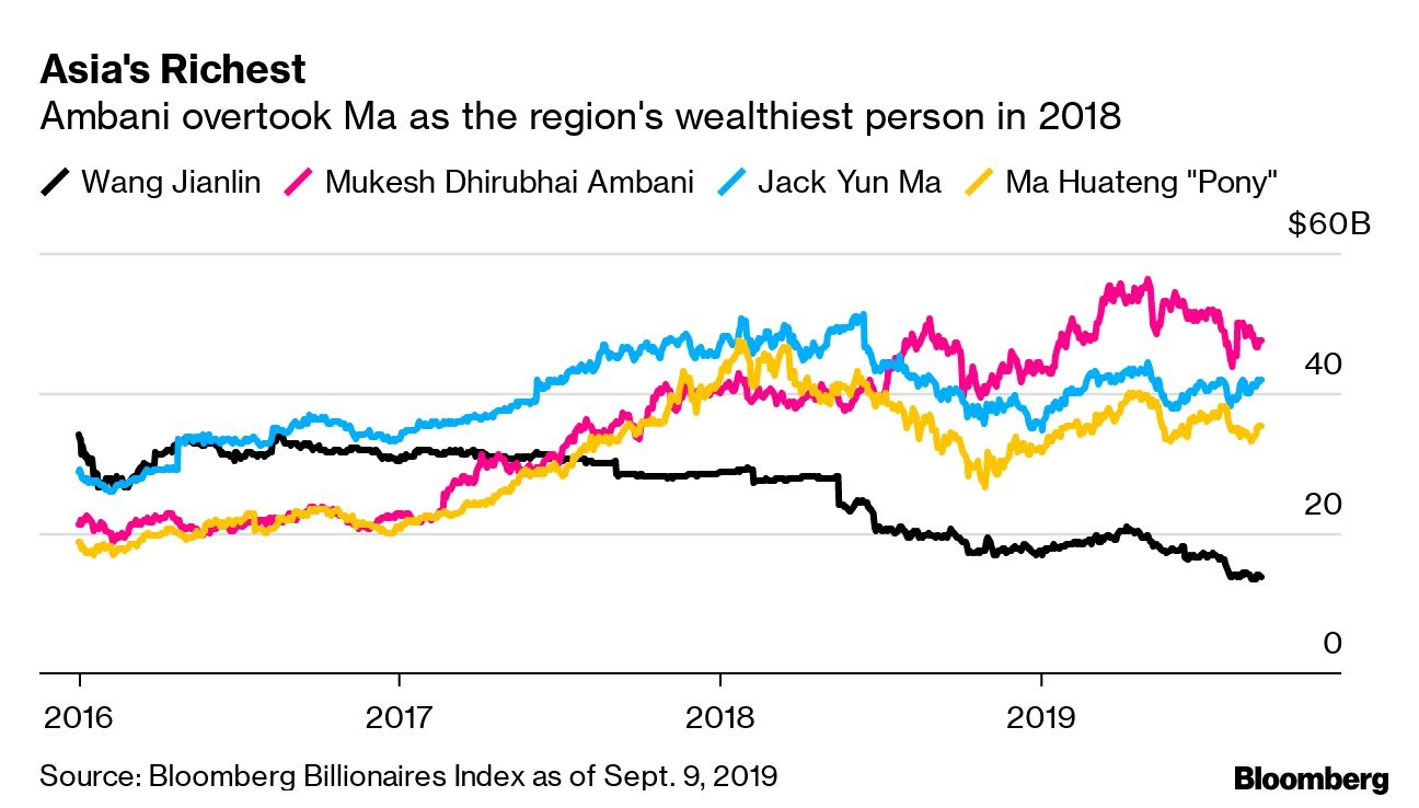 Jack Ma ends 20-year reign over Alibaba wealth creation