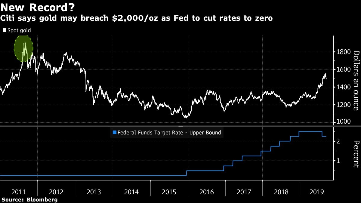 Gold may top US$2,000 if Fed cuts rates to zero: Citigroup