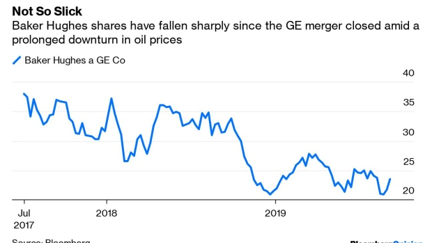 GE Rips Off the Band-Aid at Baker Hughes - BNN Bloomberg