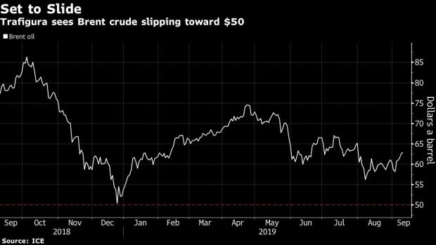 Trafigura Sees Oil Slide Toward $50 Prompting Deeper OPEC