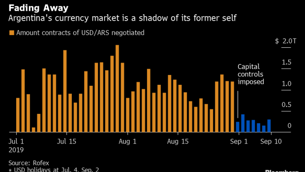 BC-Argentine-Trading-Desks-Go-From-Chaos-to-Eerily-Quiet-Overnight